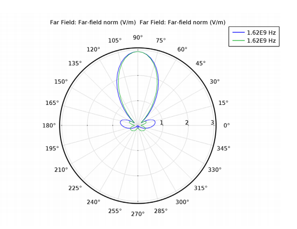 A plot of the far-field radiation pattern of the antenna and radome structure.