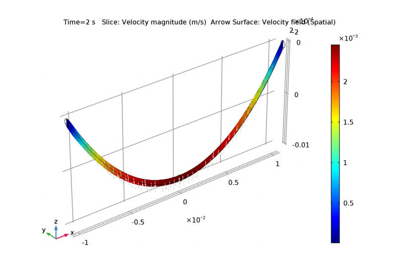 A plot of the fluid velocity inside the catenary.