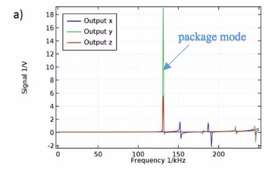 На графике показан весь частотный спектр