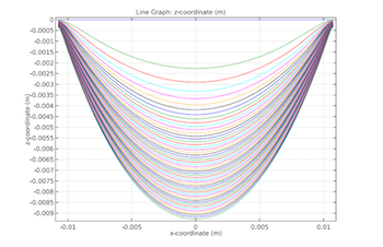 location of centerline plot featured