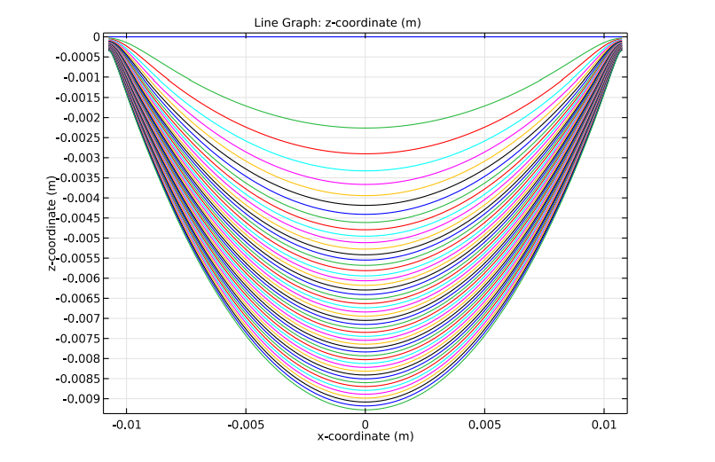 A graph plotting the position of the catenary's centerline in COMSOL Multiphysics®.