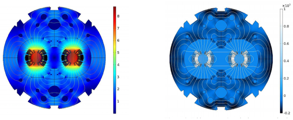 COMSOL Multiphysics® results showing the magnetic field in the magnet at nominal current and the equivalent magnetization of the magnet's eddy currents during a linear ramp up.