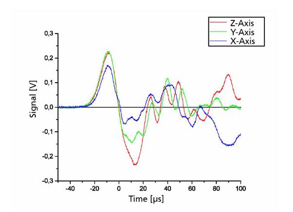 На графике изображен измеренные выходные сигналы под нагрузкой.
