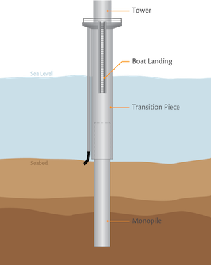 monopile wind turbine schematic_featured