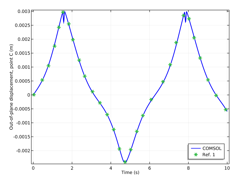 Comparing the COMSOL Multiphysics results to a reference; point C in the four-bar mechanism.