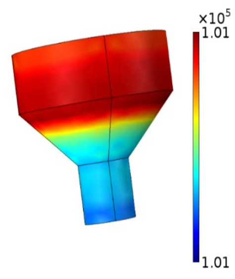 A plot of the fluid pressure profile for the micropump with a 45° semiangle.