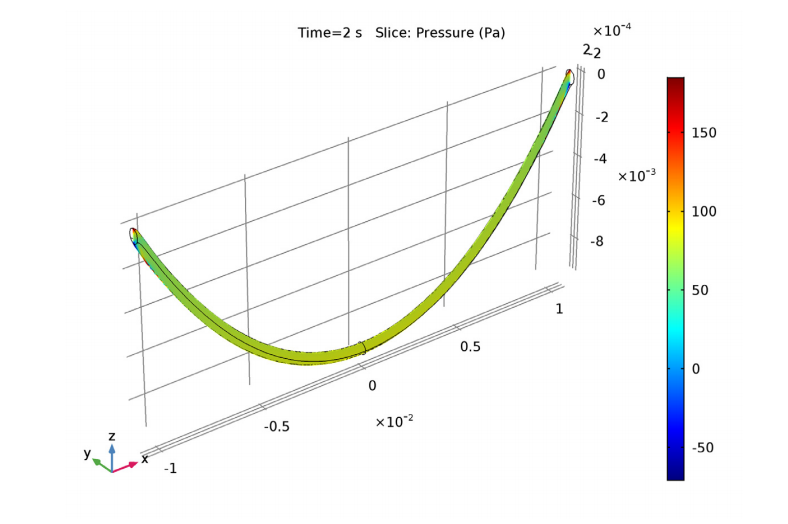 Simulation results showing the fluid pressure for the viscous catenary problem.