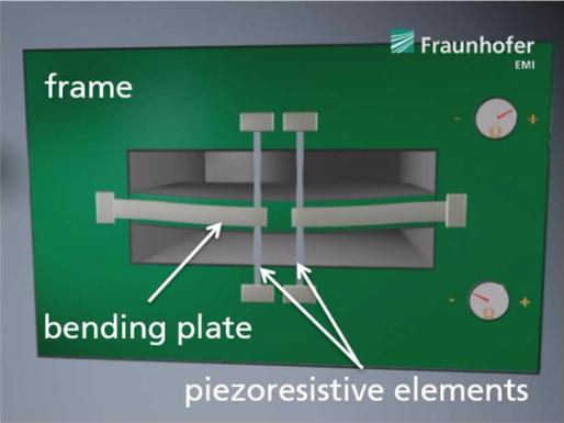Схема датчика. Изображение представлено R. Langkemper, R. Külls, J. Wilde, S. Schopferer, and S. Nau.