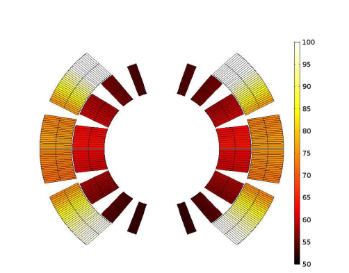 Simulation results showing the temperature distribution in the coil.