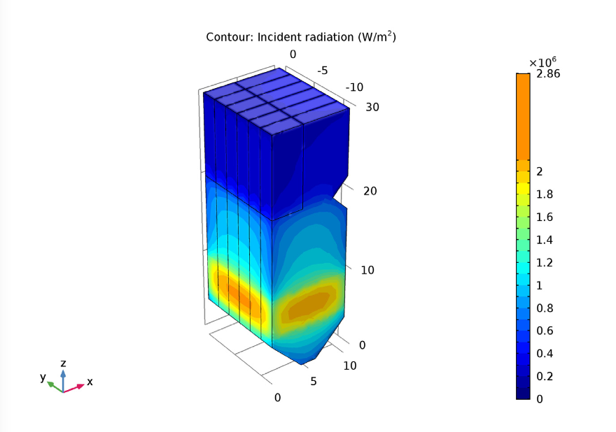 A plot showing the incident radiation inside a boiler.