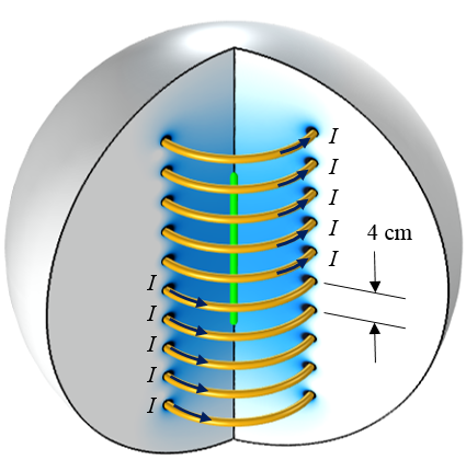 A schematic of a 10-turn axisymmetric coil.