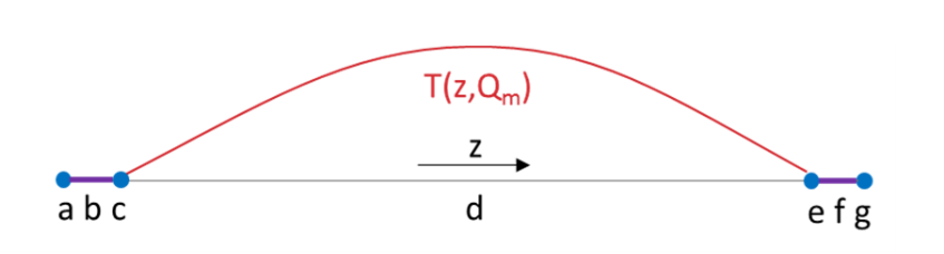 Figure showing the 1D discharge geometry, including its boundary conditions.