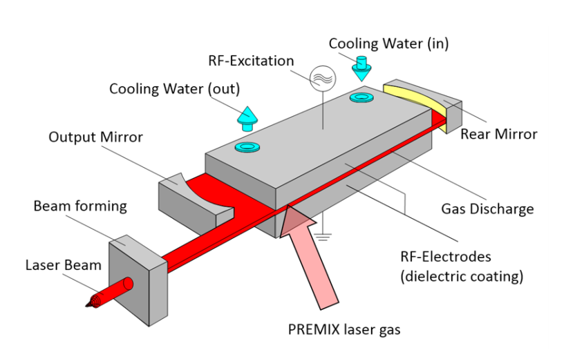 An illustration of the diffusion-cooled slab laser design.