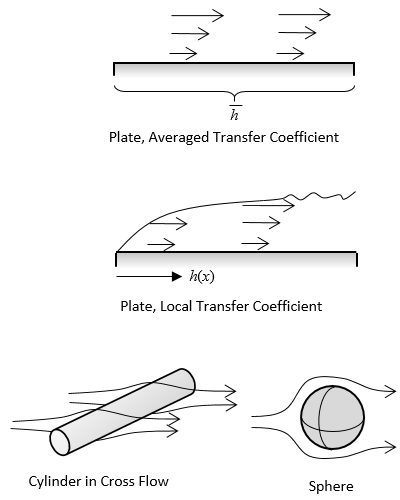 A group of images showing the schematics of External, Forced Convection correlations.