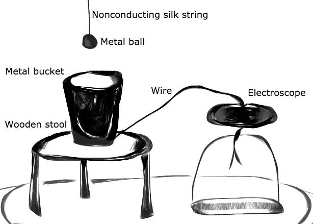A sketch of Faraday's ice bucket experiment, a precursor to the personal Faraday cage.