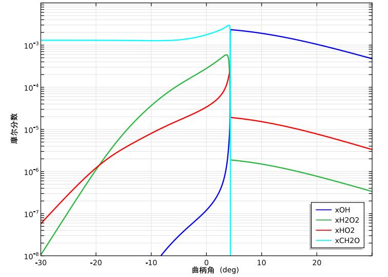 添加了甲醛的摩尔分数图。