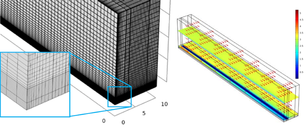 Side-by-side images highlighting the mesh used for the green hedge simulation and the air velocity distribution when the wind velocity is 3 m/s.