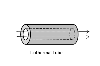 A schematic of an Internal, Forced Convection correlation.