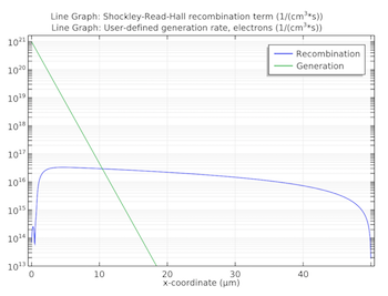 Shockley-Read-Hall recombination rate and user-defined photo-generation rate featured