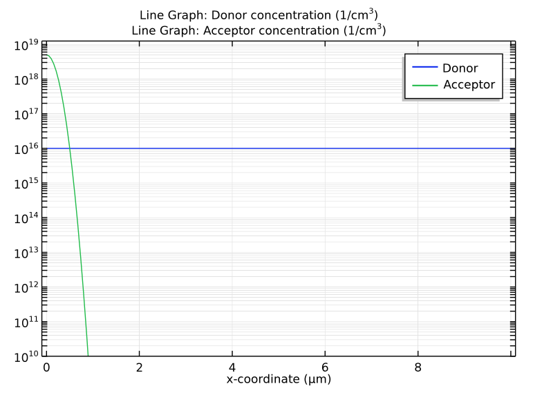 A plot comparing the donor and acceptor concentrations in COMSOL Multiphysics®.