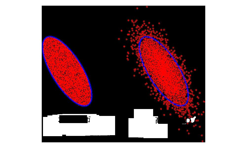两张图片对比了均匀分布和高斯分布。