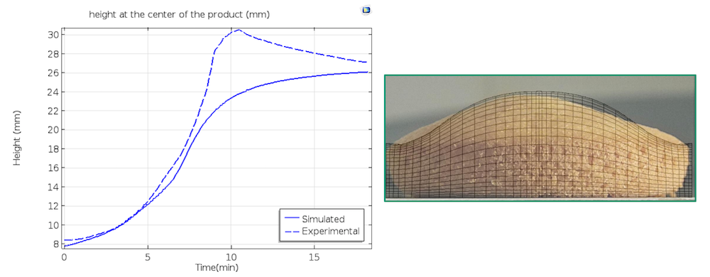 A plot comparing simulation results and experimental data for the cake swelling next to a photograph of a baked cake with an overlay of the final deformed meshing from the simulation.