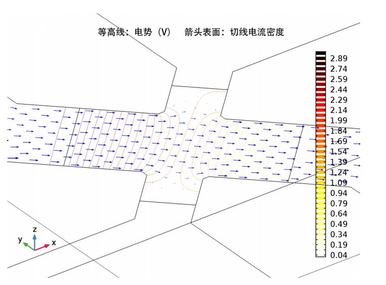 绘图显示了 3 V 的偏压、100 kPa 压力时,设备的电流密度和电位。