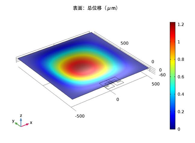 仿真结果显示了施加 100 kPa压力后隔膜的位移情况。