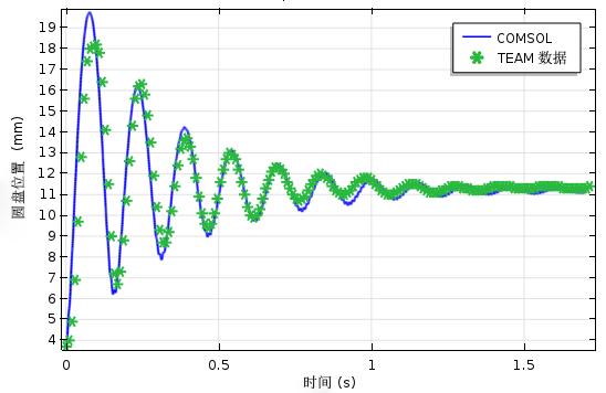 绘图对比了圆盘振动位置的仿真结果和 TEAM 基准数据。