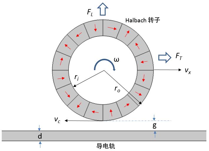 插图展示了EDW 悬浮概念在高速运输领域中的应用。