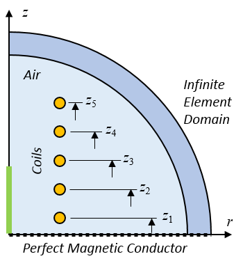 A schematic of the computational model for the electromagnetic coil.