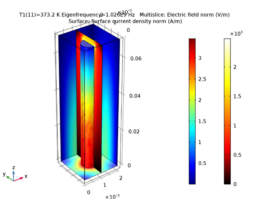 A results plot of an electromagnetic mode analysis in COMSOL Multiphysics®.