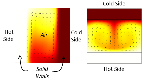 Side-by-side images showing free convective currents in vertically and horizontally aligned cavities.