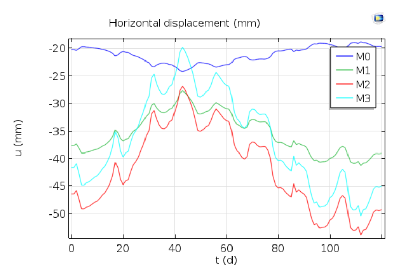 A graph plotting the horizontal displacement of four monitoring posts.