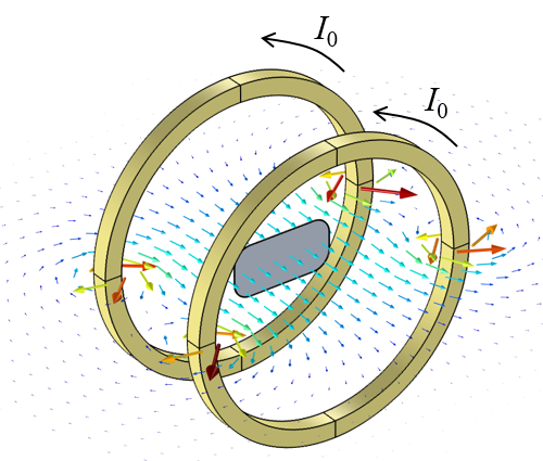 A graphic showing simulation results for the magnetic flux density around a Helmholtz coil outside of a pickup coil.