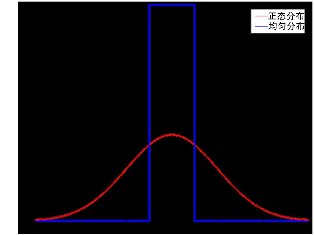 绘图对比了正态分布和均匀分布。