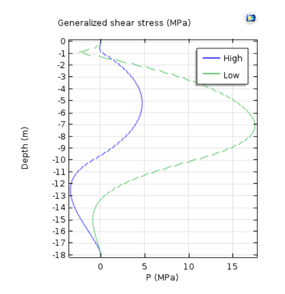 A plot of the generalized shear stress for the high and low water level cases.