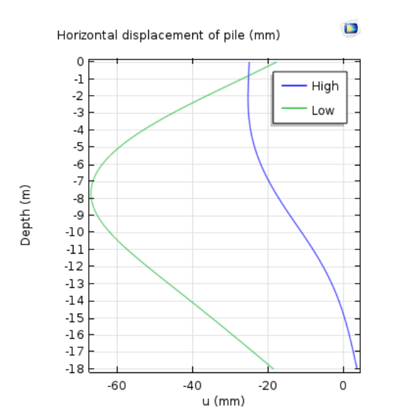 A graph plotting the horizontal displacement of the steel sheet pile for the high and low water level cases.