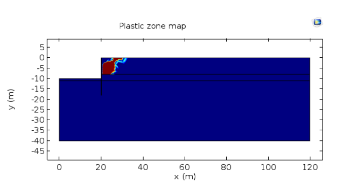 A graph plotting the plastic zone distribution in the case of an extremely high water level.