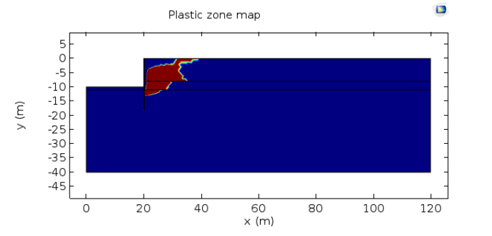Simulation results showing the plastic zone distribution in the case of an extremely low water level.