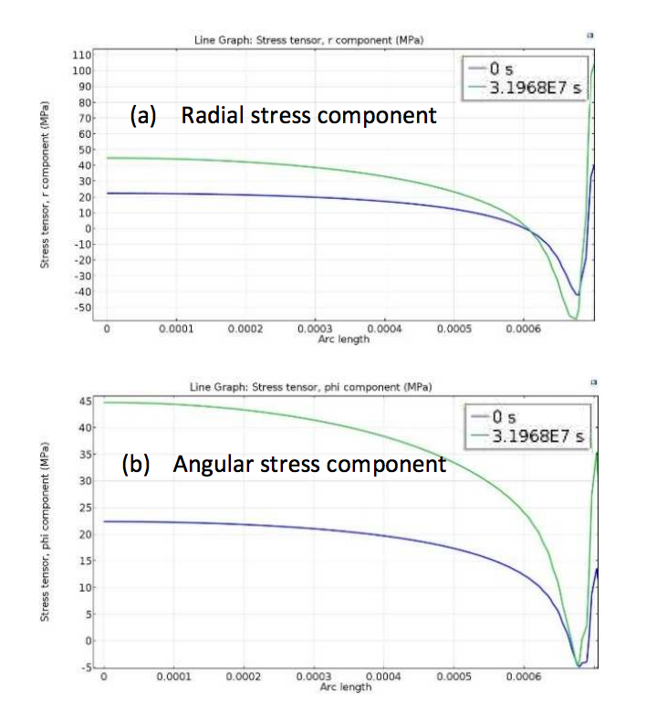 Stacked plots of the radial stress (top) and angular stress (bottom), used to study the influence of concrete phenomena on sensory performance.