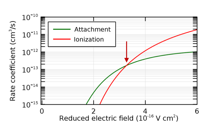 Plot depicting the attachment and ionization rate coefficients for varying reduced electric fields.