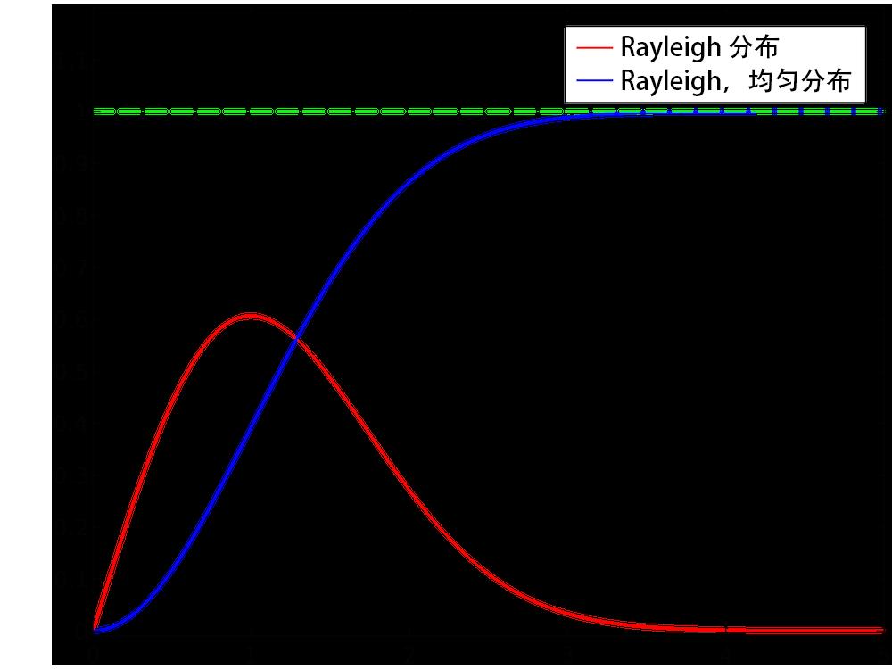 图像对比了 Rayleigh 分布和 Rayleigh,累积分布。