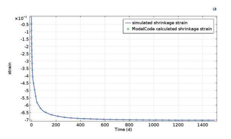 A plot that compares results for shrinkage strain in concrete.
