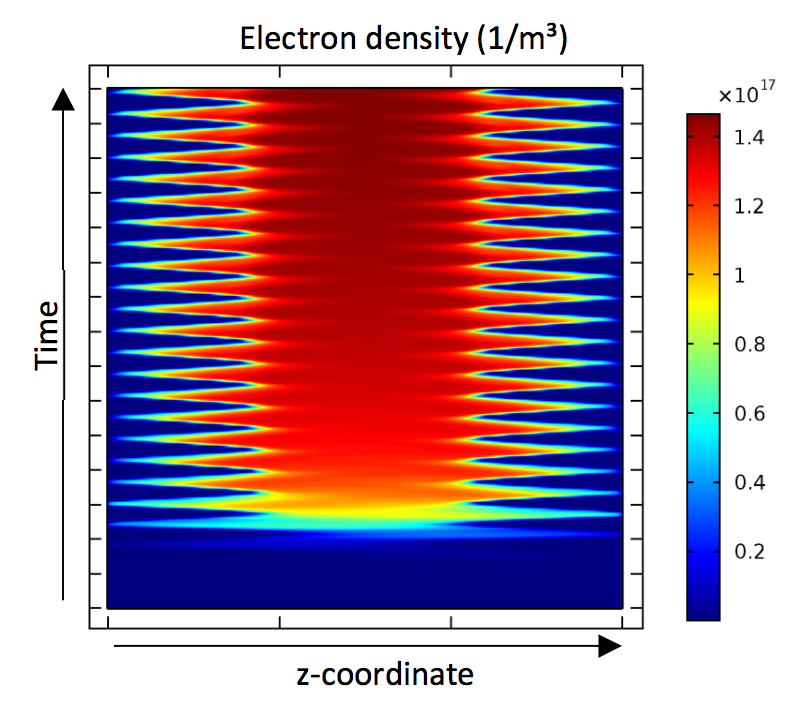 An example of the spatiotemporal evolution of the electron density in the discharge gap.