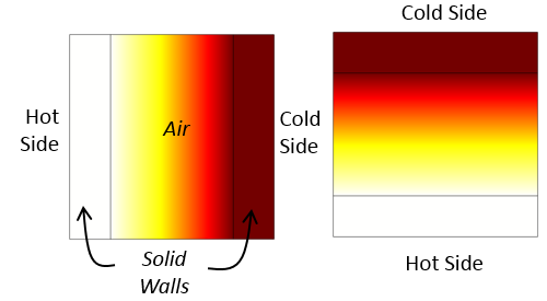 Side-by-side images showing the temperature distribution in vertically and horizontally aligned cavities.