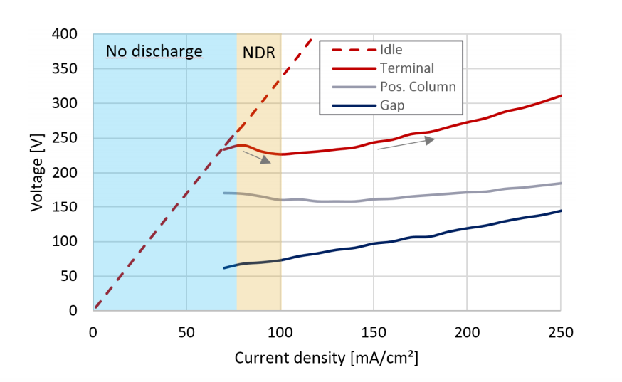 Plot of the voltages over an applied terminal current density.