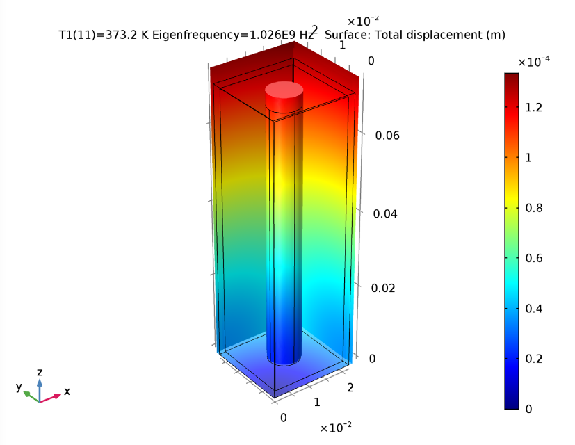 Simulation results showing the thermal drift in a microwave filter that is 100°C over the reference temperature.