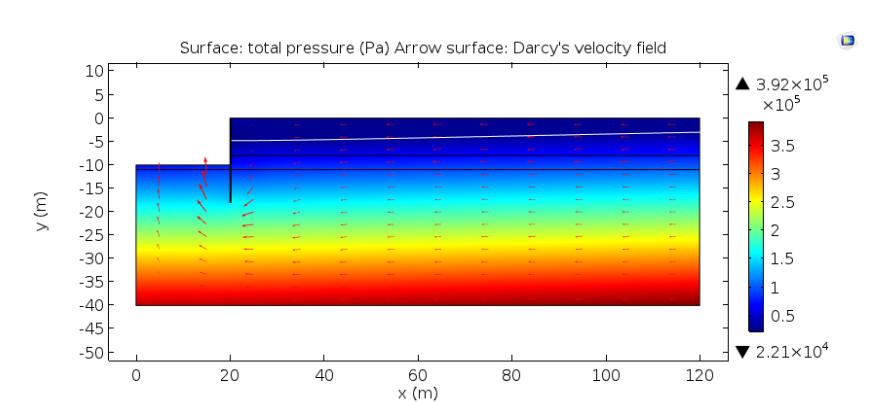 A plot of the total pressure and seepage fields above and below the groundwater level.