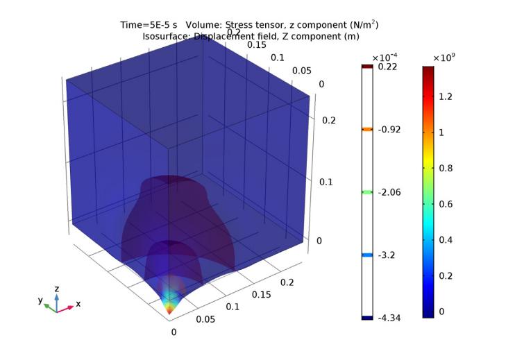 Результаты расчёта с использованием условия Low-reflecting Boundary для моделирования распространения волн в COMSOL Multiphysics®.